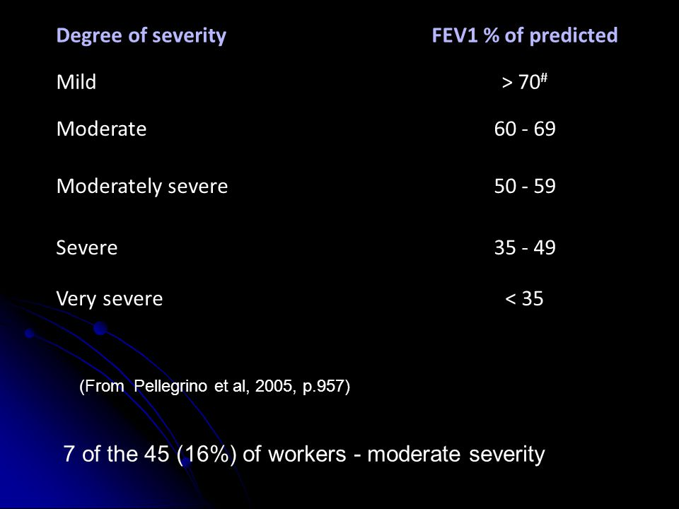 Degree of severityFEV1 % of predicted Mild> 70 # Moderate60 - 69 Moderately severe50 - 59 Severe35 - 49 Very severe< 35 (From Pellegrino et al, 2005, p.957) 7 of the 45 (16%) of workers - moderate severity