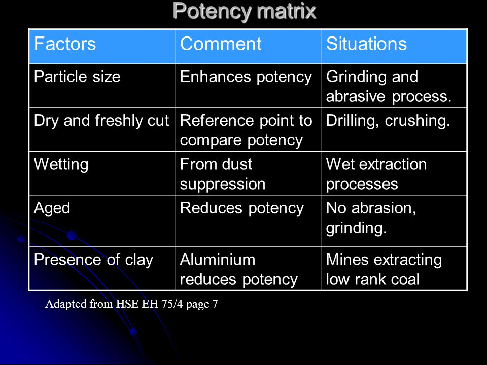 Potency matrix FactorsCommentSituations Particle sizeEnhances potencyGrinding and abrasive process.