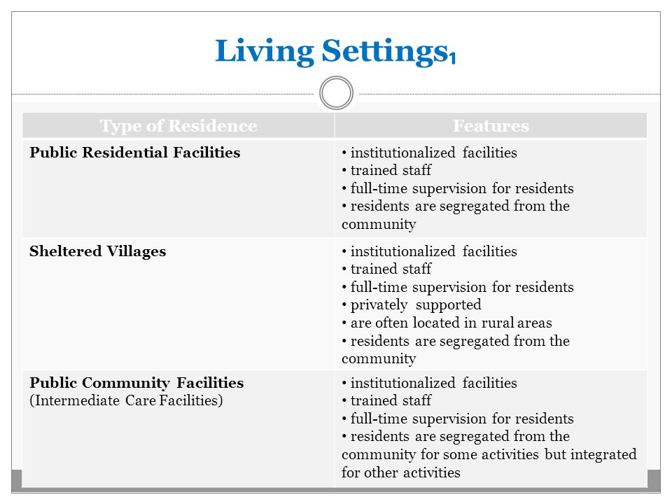 Living Settings ₁ Type of ResidenceFeatures Public Residential Facilities institutionalized facilities trained staff full-time supervision for residents residents are segregated from the community Sheltered Villages institutionalized facilities trained staff full-time supervision for residents privately supported are often located in rural areas residents are segregated from the community Public Community Facilities (Intermediate Care Facilities) institutionalized facilities trained staff full-time supervision for residents residents are segregated from the community for some activities but integrated for other activities