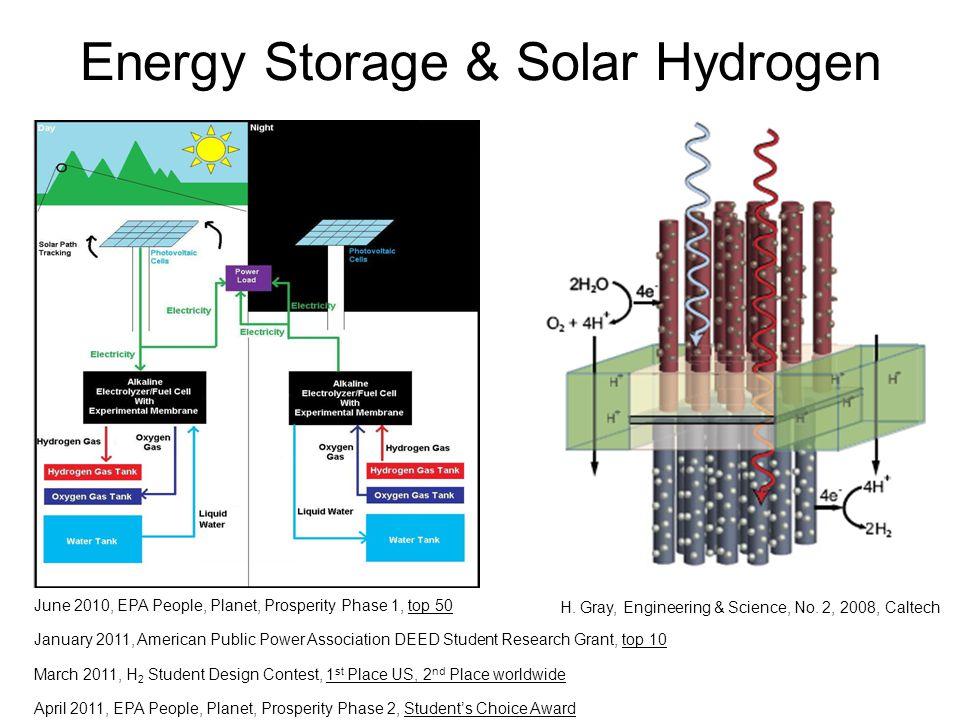 Energy Storage & Solar Hydrogen June 2010, EPA People, Planet, Prosperity Phase 1, top 50 January 2011, American Public Power Association DEED Student