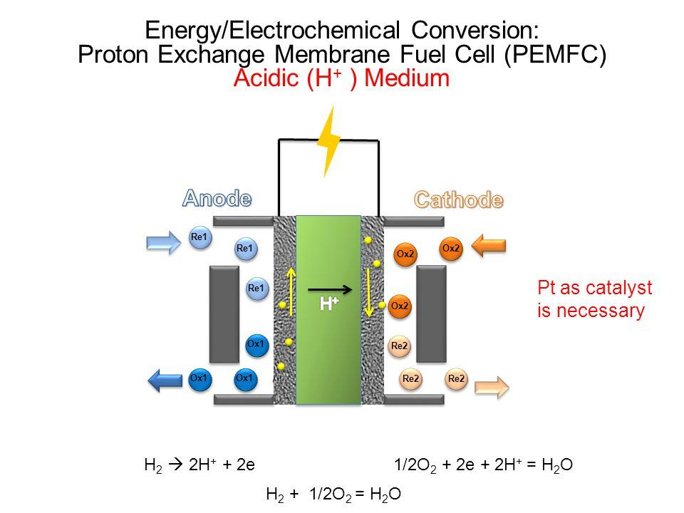 Re1 Ox1 Ox2 Re2 Ox2 Re2 Ox1 Re1 H 2  2H + + 2e 1/2O 2 + 2e + 2H + = H 2 O Energy/Electrochemical Conversion: Proton Exchange Membrane Fuel Cell (PEMF