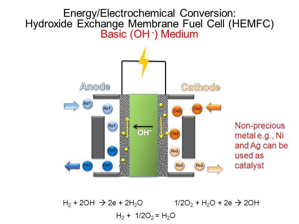 Re1 Ox1 Ox2 Re2 Ox2 Re2 Ox1 Re1 H 2 + 2OH -  2e + 2H 2 O 1/2O 2 + H 2 O + 2e  2OH - Energy/Electrochemical Conversion: Hydroxide Exchange Membrane F