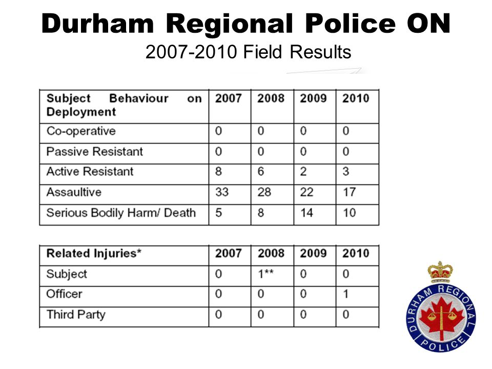 Durham Regional Police ON 2007-2010 Field Results 38%