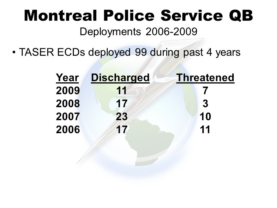 Montreal Police Service QB Deployments 2006-2009 38% TASER ECDs deployed 99 during past 4 years Threatened 7 3 10 11 Discharged 11 17 23 17 Year 2009 2008 2007 2006