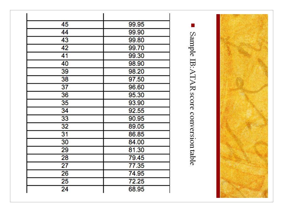 Sample IB:ATAR score conversion table