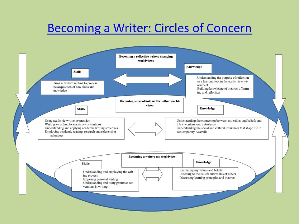 Becoming a Writer: Circles of Concern