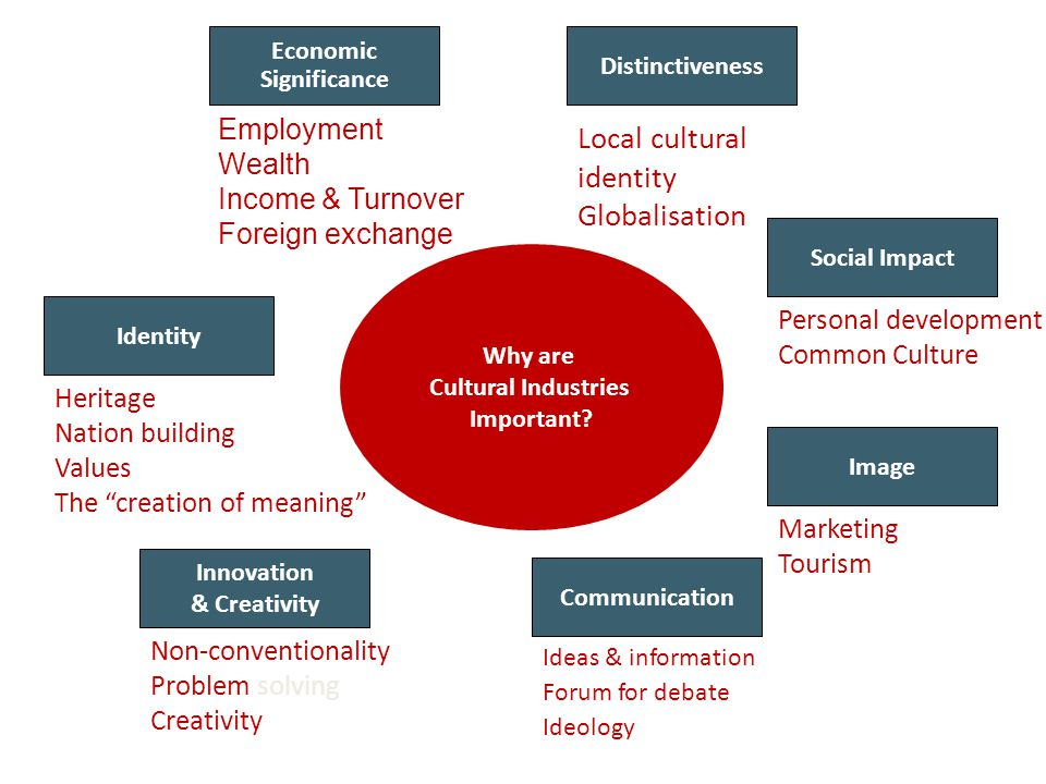 Why are Cultural Industries Important? Economic Significance Personal development Common Culture Social Impact Local cultural identity Globalisation D