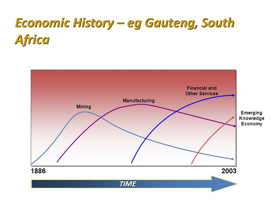 Mining Manufacturing Emerging Knowledge Economy TIME Financial and Other Services 18862003 Economic History – eg Gauteng, South Africa