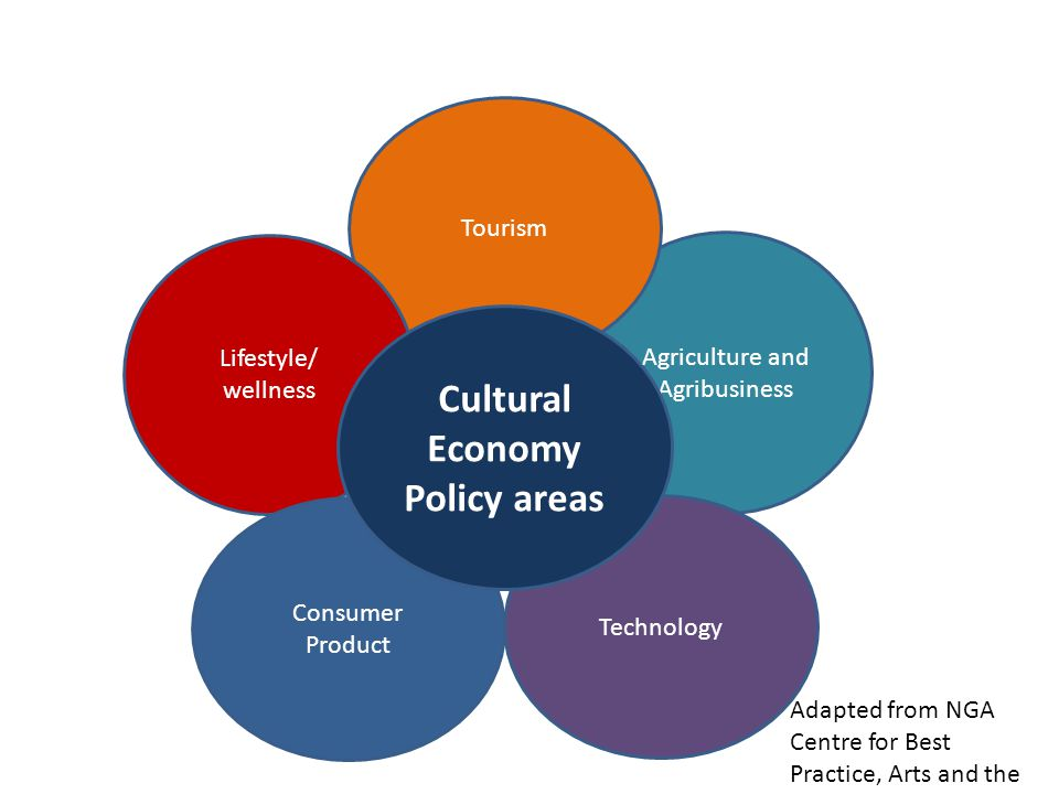 Agriculture and Agribusiness Technology Tourism Lifestyle/ wellness Consumer Product Cultural Economy Policy areas Adapted from NGA Centre for Best Pr