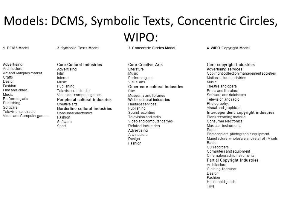 Models: DCMS, Symbolic Texts, Concentric Circles, WIPO: 1. DCMS Model2. Symbolic Texts Model3. Concentric Circles Model4. WIPO Copyright Model Adverti