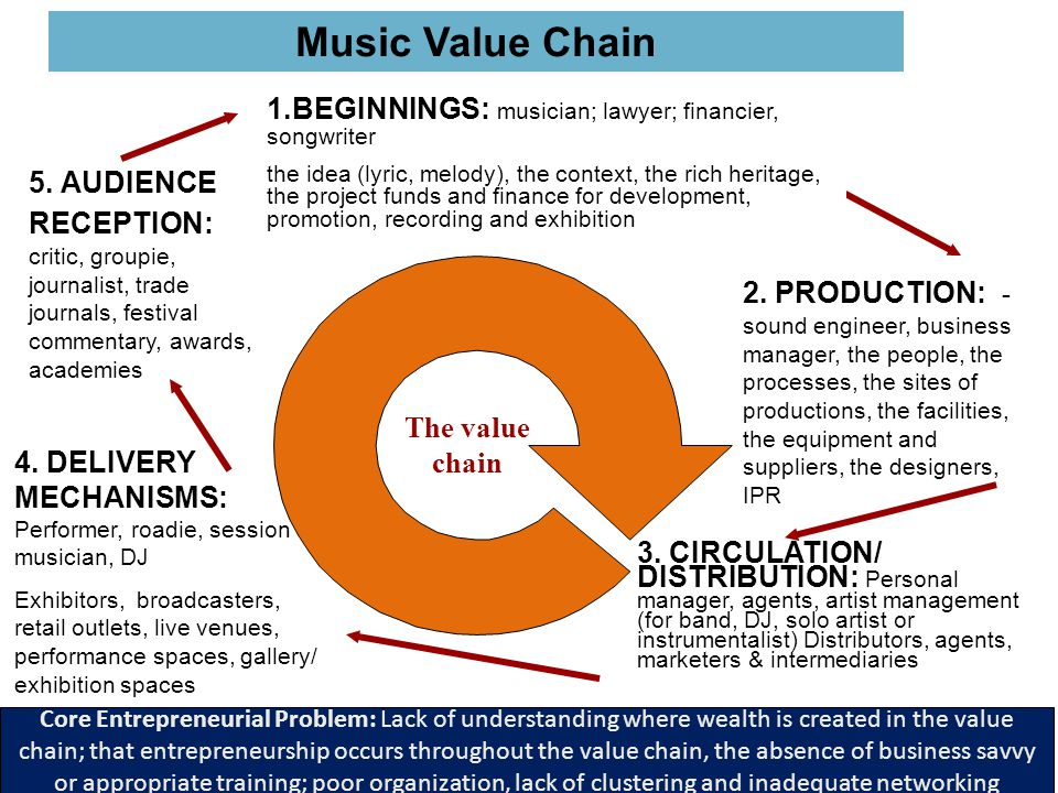 The value chain Music Value Chain 3. CIRCULATION/ DISTRIBUTION: Personal manager, agents, artist management (for band, DJ, solo artist or instrumental