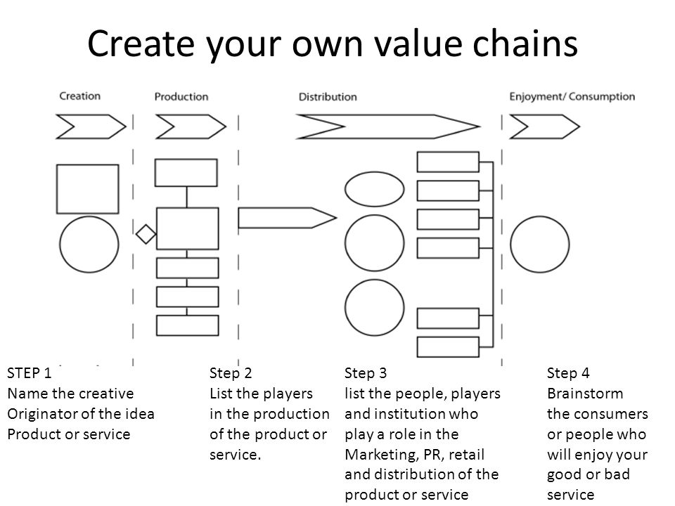 Create your own value chains STEP 1Step 2 Step 3Step 4 Name the creativeList the playerslist the people, playersBrainstorm Originator of the ideain th