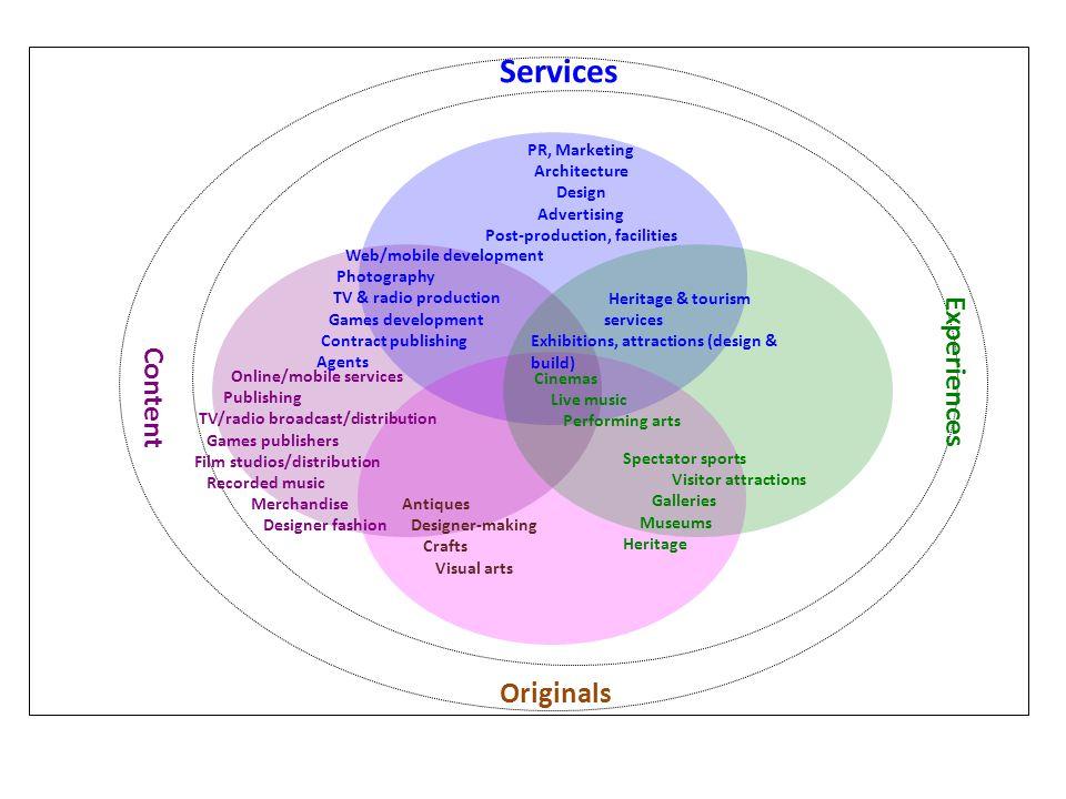 Online/mobile services Publishing TV/radio broadcast/distribution Games publishers Film studios/distribution Recorded music Merchandise Designer fashi