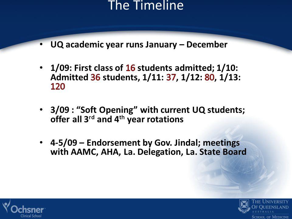 The Timeline