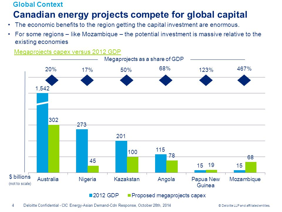 © Deloitte LLP and affiliated entities.Canada's LNG – Will we go through the Hype lifecycle.