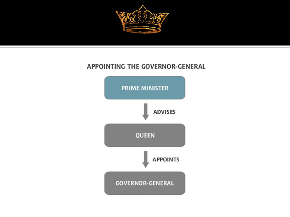 Constitutional Power of Governor General ( an appointed official) The right to sack an elected government The Role of the Senate Governing without Supply The Loans Affair The Senate is primarily intended to be a States house and a house of review.