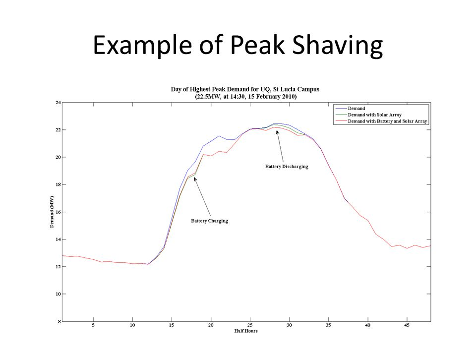 Example of Peak Shaving
