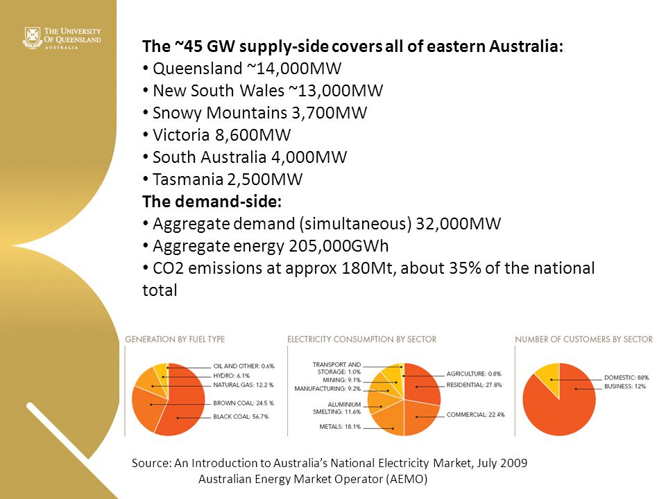 Source: NEMMCO Statement of Opportunities 2007