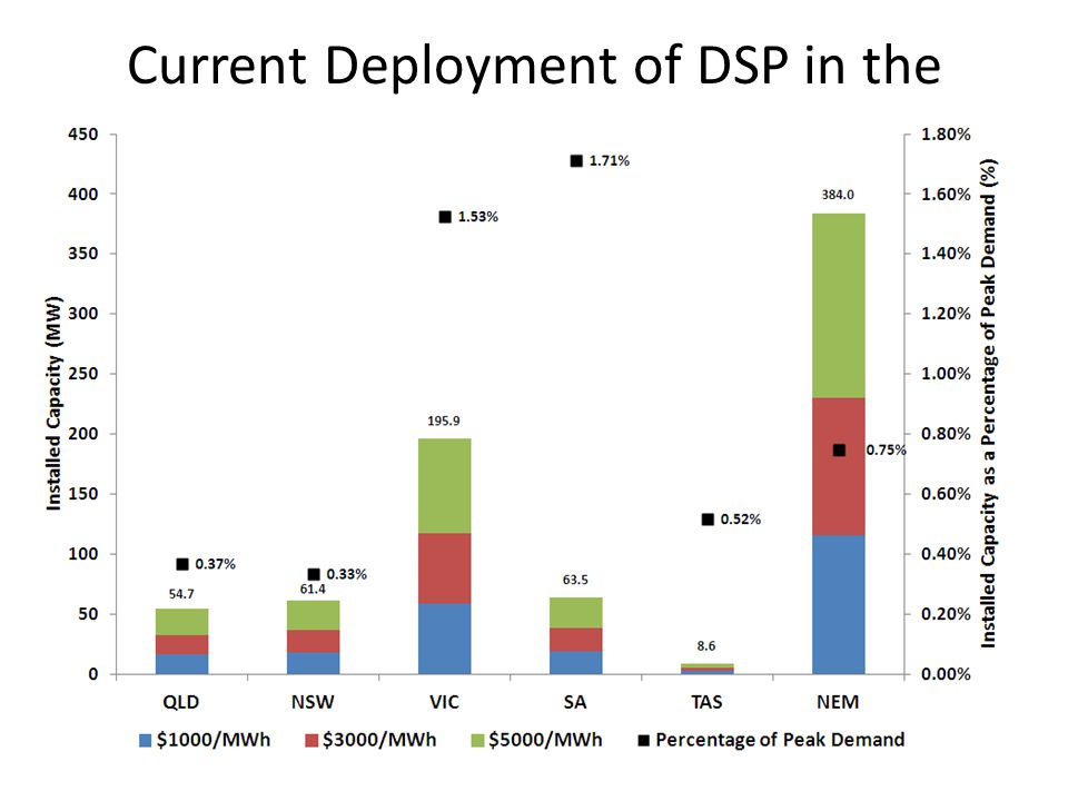 Current Deployment of DSP in the NEM
