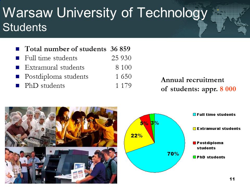 Warsaw University of Technology Students Total number of students 36 859 Full time students 25 930 Extramural students8 100 Postdiploma students1 650 PhD students1 179 Annual recruitment of students: appr.