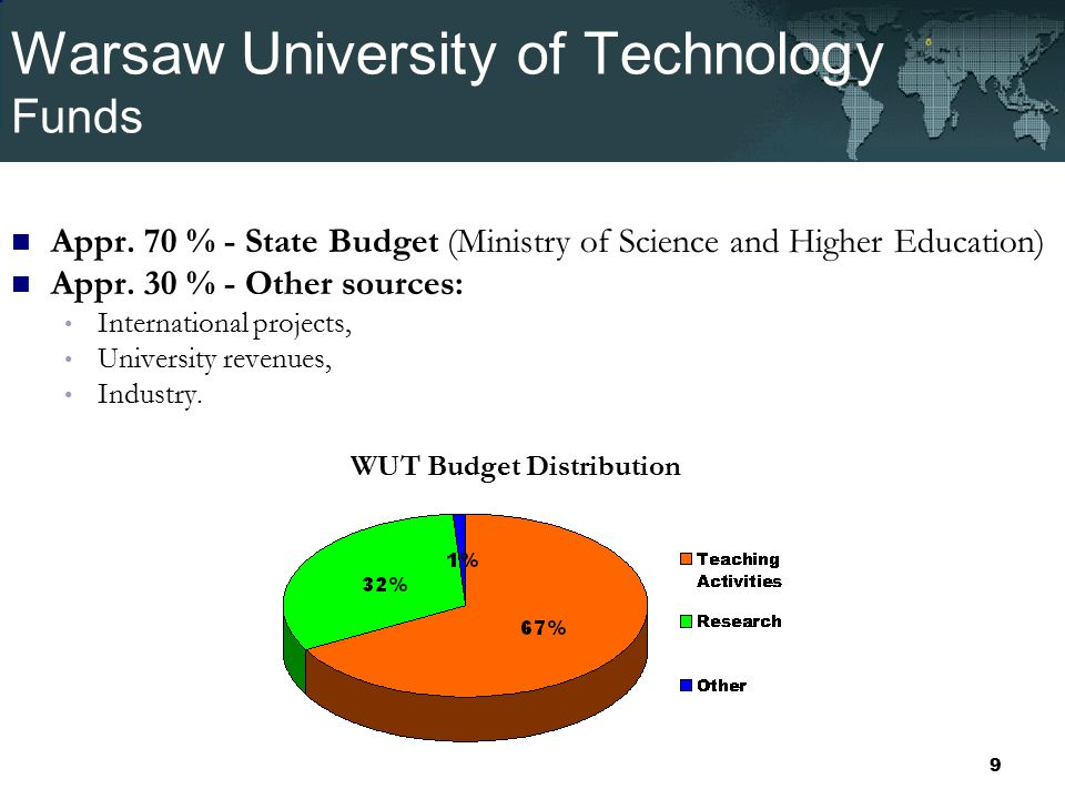 Warsaw University of Technology Funds Appr.