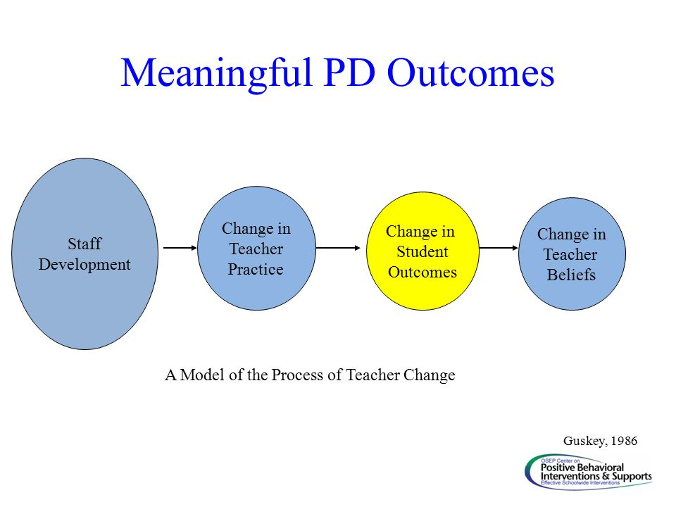 Meaningful PD Outcomes Staff Development Change in Teacher Practice Change in Student Outcomes Change in Teacher Beliefs A Model of the Process of Teacher Change Guskey, 1986