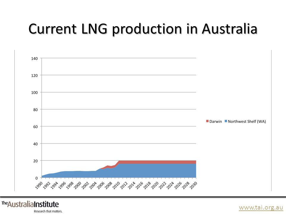 www.tai.org.au Current LNG production in Australia