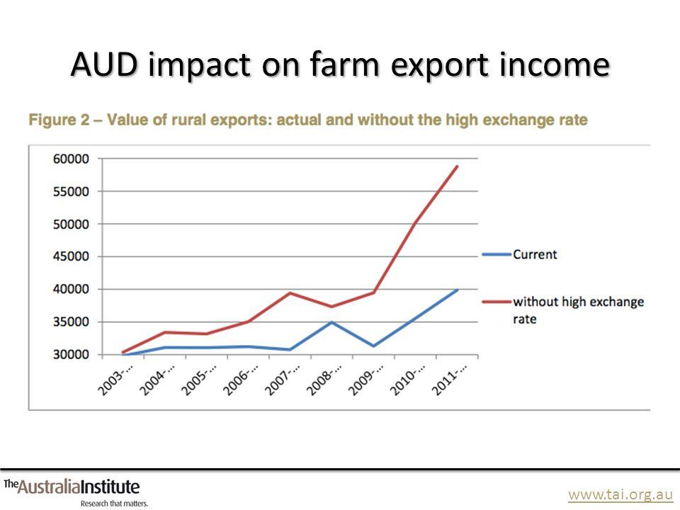 AUD impact on farm export income