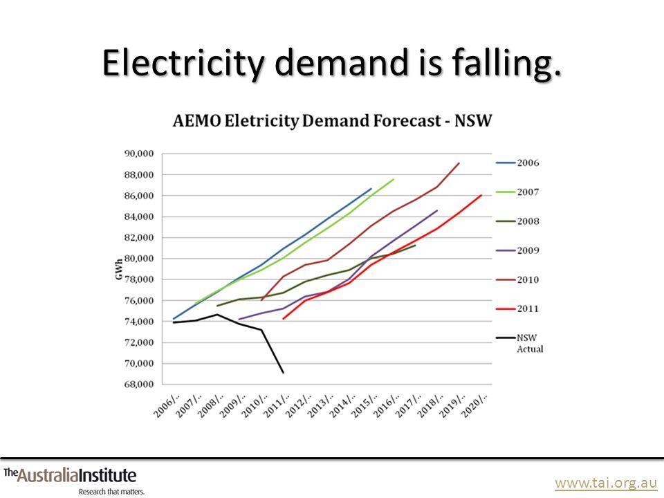 www.tai.org.au Gas demand is falling. Source: AEMO GSOO 2013