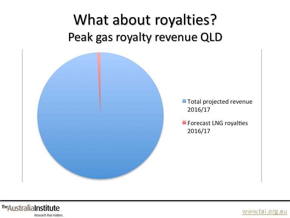 www.tai.org.au What about royalties? Peak gas royalty revenue QLD