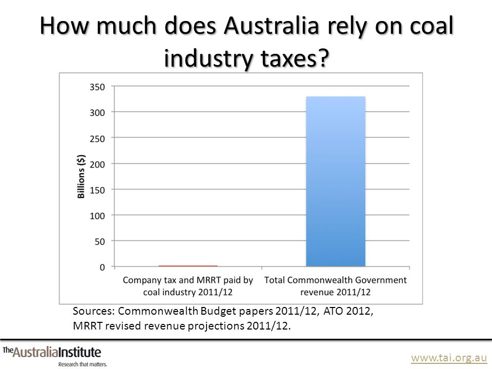 www.tai.org.au How much does Australia rely on coal industry taxes? Sources: Commonwealth Budget papers 2011/12, ATO 2012, MRRT revised revenue projec