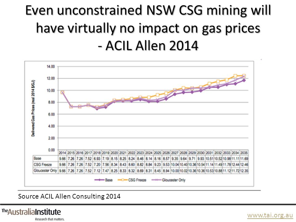 www.tai.org.au Even unconstrained NSW CSG mining will have virtually no impact on gas prices - ACIL Allen 2014 Source ACIL Allen Consulting 2014