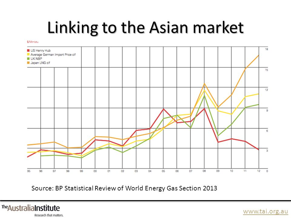 www.tai.org.au Linking to the Asian market Source: BP Statistical Review of World Energy Gas Section 2013