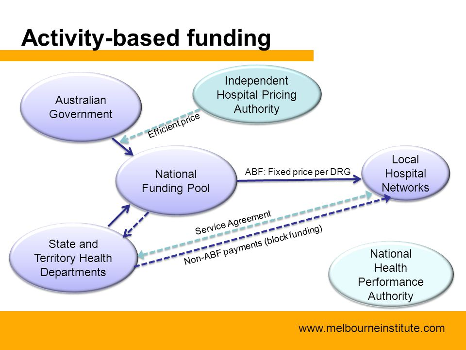 www.melbourneinstitute.com Activity-based funding Australian Government State and Territory Health Departments Local Hospital Networks National Fundin