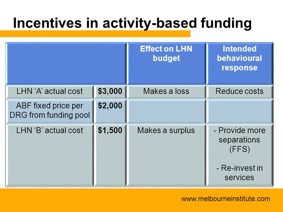 www.melbourneinstitute.com Incentives in activity-based funding