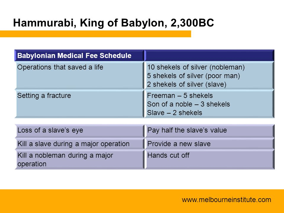 www.melbourneinstitute.com Hammurabi, King of Babylon, 2,300BC Babylonian Medical Fee Schedule Operations that saved a life10 shekels of silver (noble
