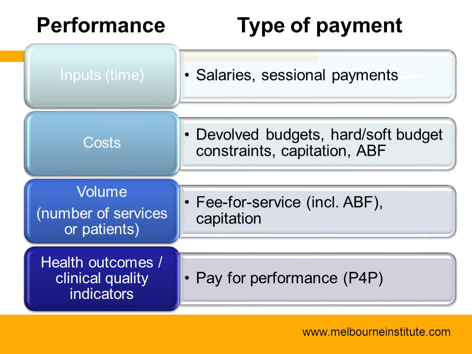 www.melbourneinstitute.com Salaries, sessional payments Inputs (time) Devolved budgets, hard/soft budget constraints, capitation, ABF Costs Fee-for-se