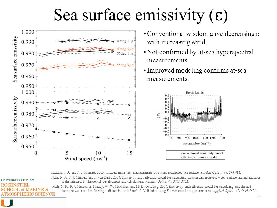 Sea surface emissivity ( ɛ ) Conventional wisdom gave decreasing ε with increasing wind. Not confirmed by at-sea hyperspectral measurements Improved m