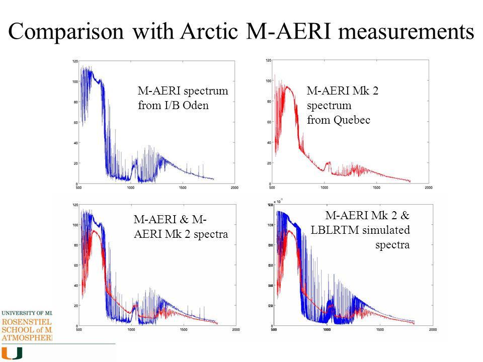 Comparison with Arctic M-AERI measurements M-AERI spectrum from I/B Oden M-AERI Mk 2 spectrum from Quebec M-AERI & M- AERI Mk 2 spectra M-AERI Mk 2 &