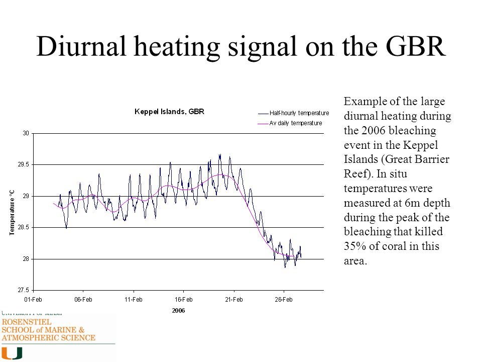Diurnal heating signal on the GBR Example of the large diurnal heating during the 2006 bleaching event in the Keppel Islands (Great Barrier Reef). In