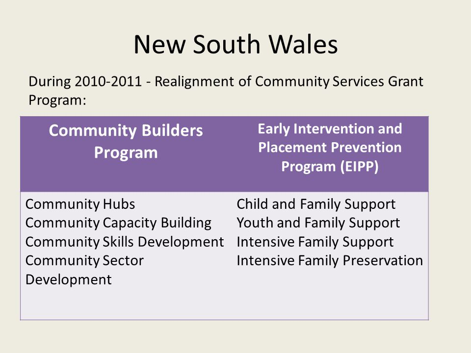New South Wales During 2010-2011 - Realignment of Community Services Grant Program: Community Builders Program Early Intervention and Placement Preven