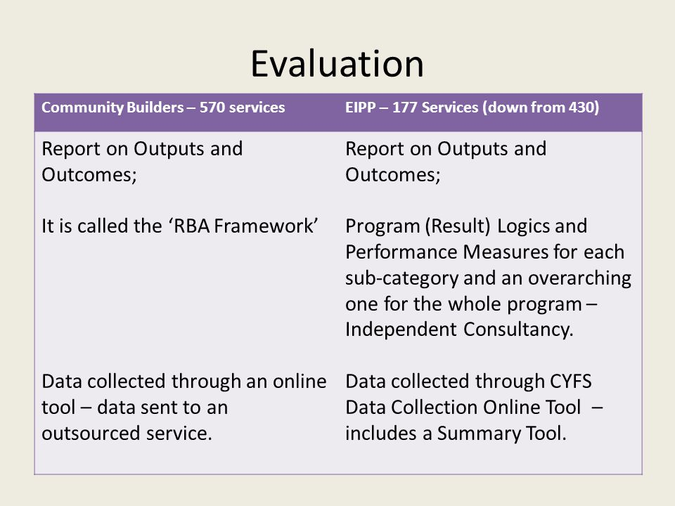 Evaluation Community Builders – 570 servicesEIPP – 177 Services (down from 430) Report on Outputs and Outcomes; It is called the 'RBA Framework' Data