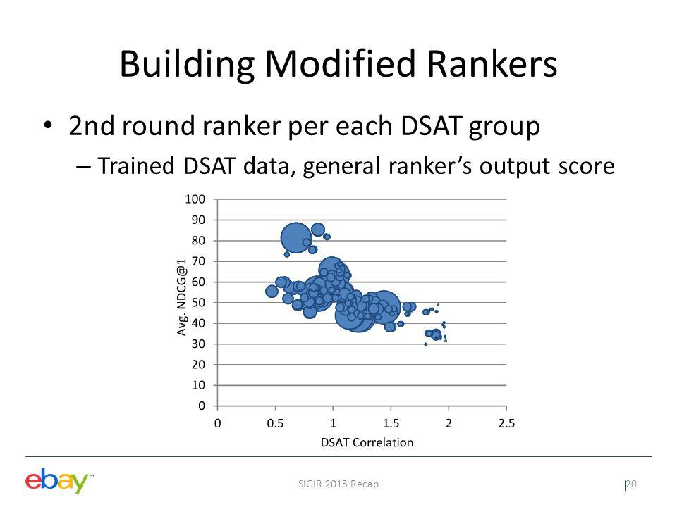 Experiment results SIGIR 2013 Recap21