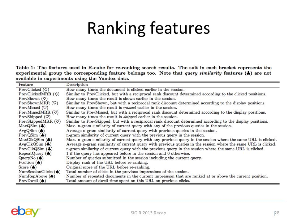 Evaluation SIGIR 2013 Recap29 Personal Nav: Score, Position, and a Personal Navigation feature - counts the number of times a particular result has been clicked for the same query previously in the session ClickHistory: Score, Position, and Click-history - click counts for each result on a per query basis