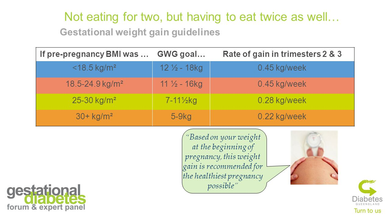 Gestational weight gain guidelines If pre-pregnancy BMI was …GWG goal…Rate of gain in trimesters 2 & 3 <18.5 kg/m²12 ½ - 18kg0.45 kg/week 18.5-24.9 kg/m²11 ½ - 16kg0.45 kg/week 25-30 kg/m²7-11½kg0.28 kg/week 30+ kg/m²5-9kg0.22 kg/week Not eating for two, but having to eat twice as well… Based on your weight at the beginning of pregnancy, this weight gain is recommended for the healthiest pregnancy possible