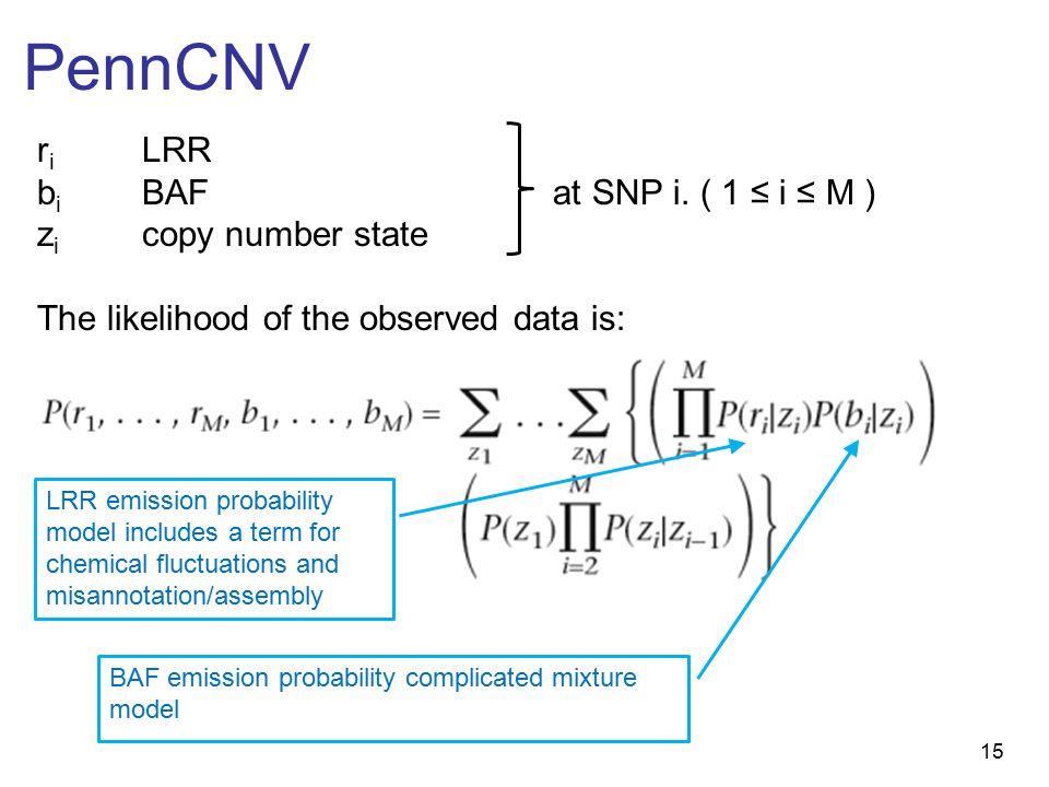 15 PennCNV r i LRR b i BAF at SNP i.