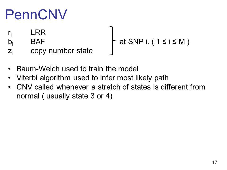 17 PennCNV r i LRR b i BAF at SNP i.