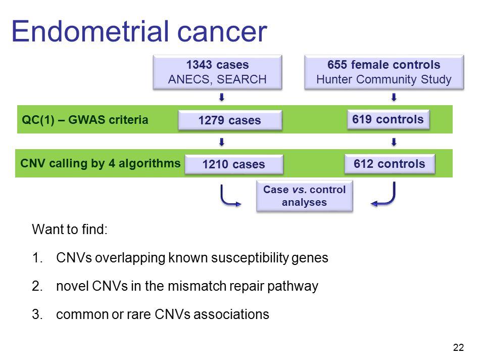 22 CNV calling by 4 algorithms QC(1) – GWAS criteria Endometrial cancer 1343 cases ANECS, SEARCH 1343 cases ANECS, SEARCH 655 female controls Hunter Community Study 655 female controls Hunter Community Study Case vs.