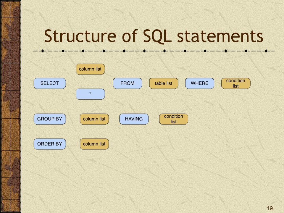 Structure of SQL statements 19