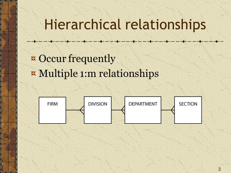 3 Hierarchical relationships Occur frequently Multiple 1:m relationships